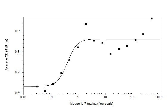 Functional Studies - Recombinant mouse IL-7 protein (Active) (ab238301)
