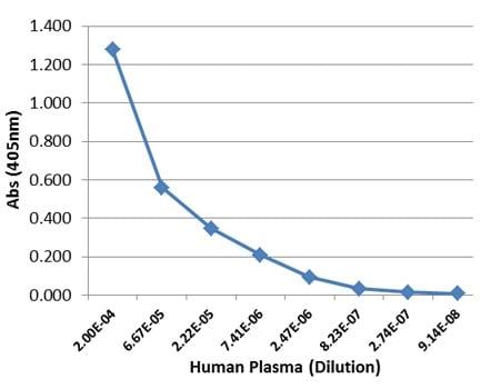 ELISA - Anti-IgG4 antibody [RM120] (ab238320)