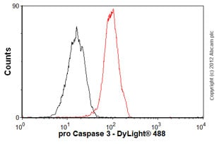 Flow Cytometry - Anti-pro Caspase 3 antibody [E83-103] - BSA and Azide free (ab238440)