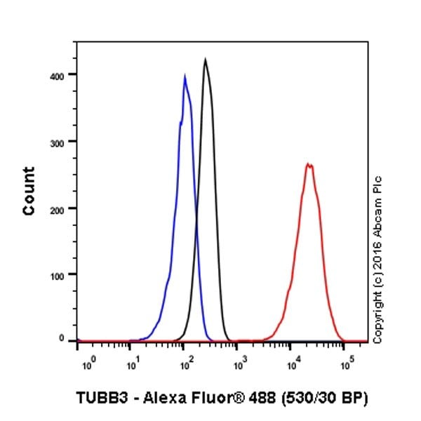 Flow Cytometry - Anti-beta III Tubulin antibody [EPR19591] - BSA and Azide free (ab238454)