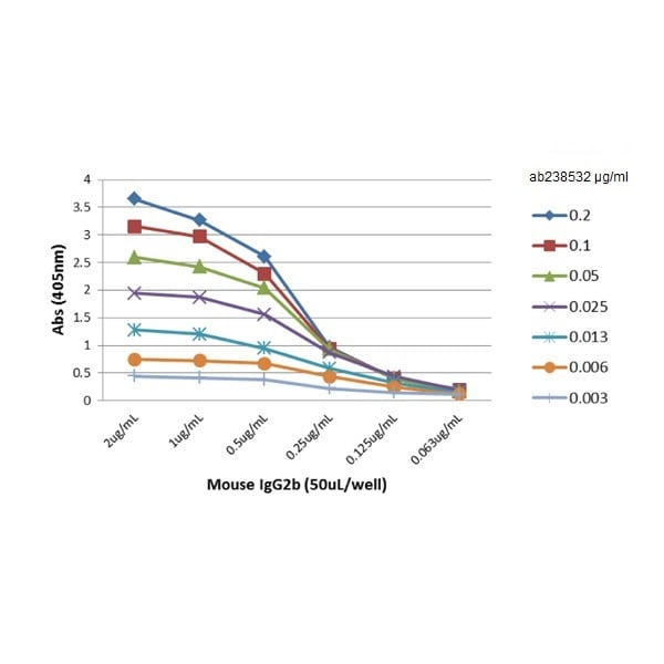 ELISA - Rabbit monoclonal [RM108] Anti-Mouse IgG2b Fc (Biotin) (ab238532)