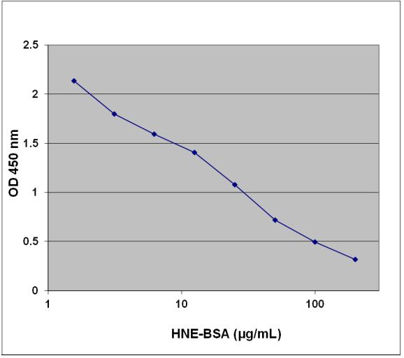 HNE-BSA Competitive ELISA Standard Curve.