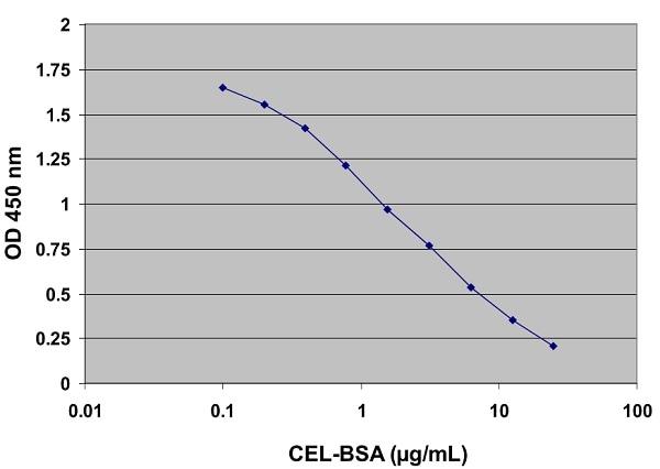 Example CEL-BSA ELISA Standard Curve.
