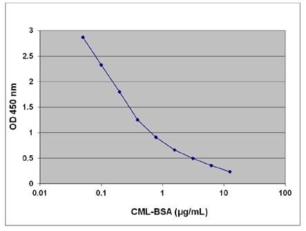 Example CML-BSA ELISA Standard Curve.