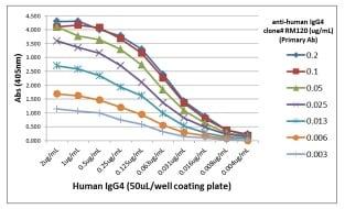 ELISA - Rabbit monoclonal [RM120] Anti-Human IgG4 heavy chain (Biotin) (ab238617)