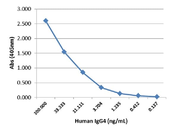 Sandwich ELISA - Rabbit monoclonal [RM120] Anti-Human IgG4 heavy chain (Biotin) (ab238617)