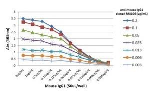 ELISA - Rabbit monoclonal [RM106] Anti-Mouse IgG1 Fc (Biotin) (ab238623)
