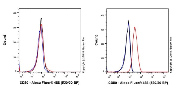 Flow Cytometry - Anti-CD80 antibody [EPR22127-251] - BSA and Azide free (ab238649)