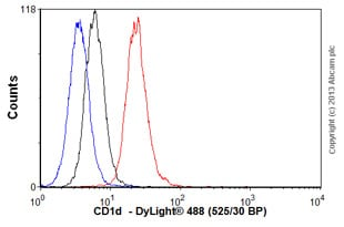 Flow Cytometry - Anti-CD1d antibody [NOR3.2 (NOR3.2/13.17)] - BSA and Azide free (ab238657)
