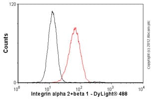 Flow Cytometry - Anti-Integrin alpha 2+beta 1 antibody [P1E6] - BSA and Azide free (ab238665)
