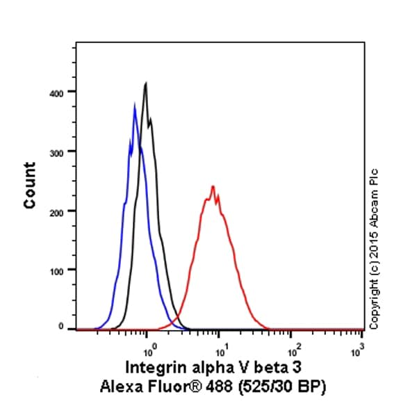 Flow Cytometry - Anti-Integrin alpha V beta 3 antibody [LM609] - BSA and Azide free (ab238667)