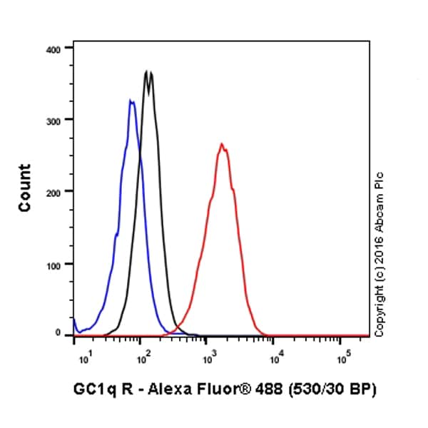 Flow Cytometry - Anti-GC1q R antibody [60.11] - BSA and Azide free (ab238668)