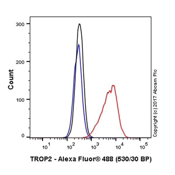 Flow Cytometry - Anti-TROP2 antibody [162-46.2] - BSA and Azide free (ab238669)