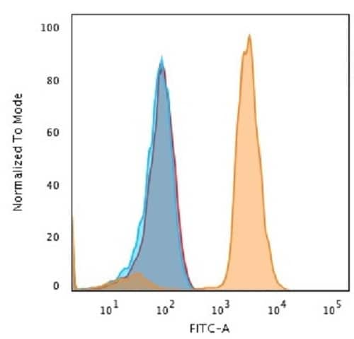 Flow Cytometry - Anti-PD-L1 antibody [PDL1/2746] (ab238697)