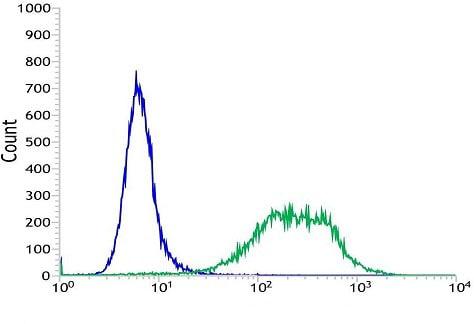 Flow Cytometry - Anti-Caldesmon/CDM antibody [SP226] - BSA and Azide free (ab238782)