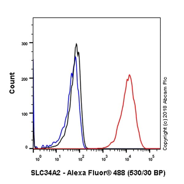 Flow Cytometry - Anti-SLC34A2 antibody [SP322] - BSA and Azide free (ab238793)