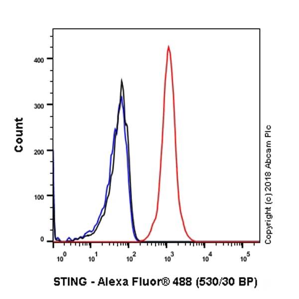 Flow Cytometry - Anti-TMEM173 antibody [SP338] - BSA and Azide free (ab238795)