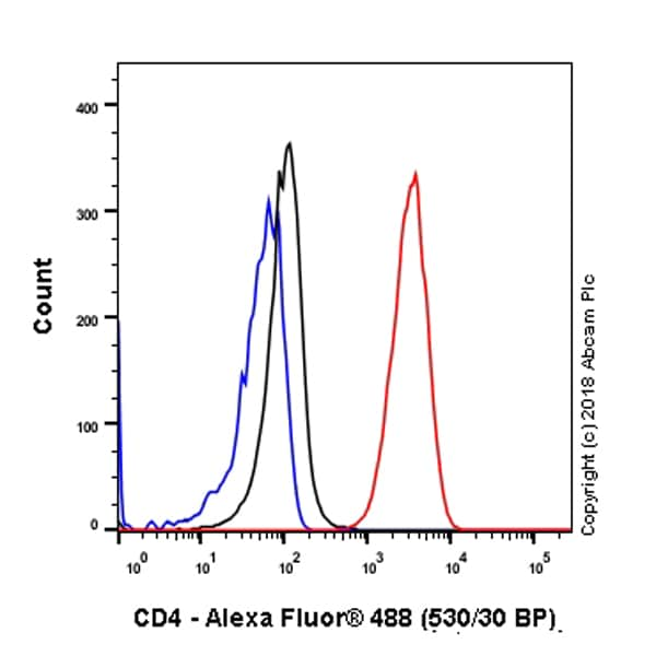 Flow Cytometry - Anti-CD4 antibody [SP35] - BSA and Azide free (ab238798)