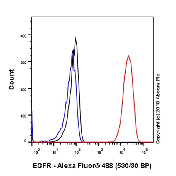 Flow Cytometry - Anti-EGFR antibody [SP84] - BSA and Azide free (ab238803)