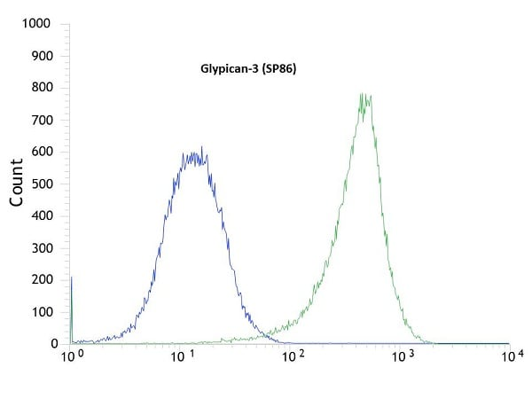 Flow Cytometry - Anti-Glypican 3 antibody [SP86] - BSA and Azide free (ab238804)