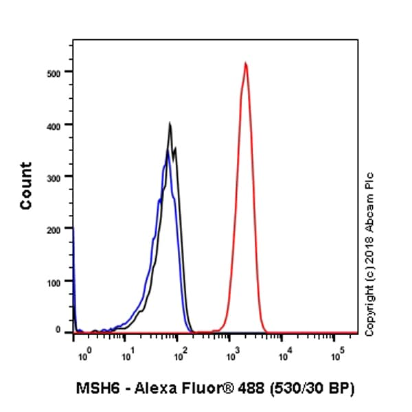 Flow Cytometry - Anti-MSH6 antibody [SP93] - BSA and Azide free (ab238805)