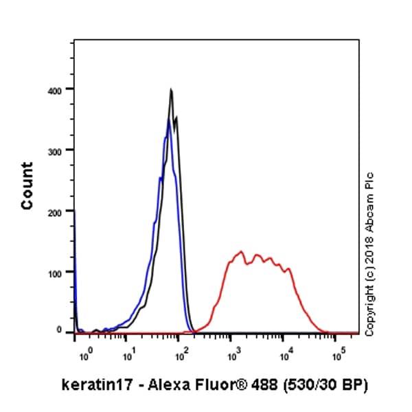 Flow Cytometry - Anti-Cytokeratin 17 antibody [SP95] - BSA and Azide free (ab238808)