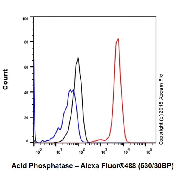 Flow Cytometry - Anti-Acid phosphatase antibody [EPR21791] - BSA and Azide free (ab238913)