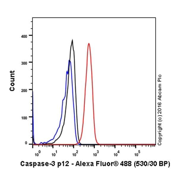 Flow Cytometry - Anti-Caspase-3 p12 antibody [EPR16888] - BSA and Azide free (ab238936)