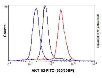 Flow Cytometry - Anti-AKT1 + AKT2 antibody [EPR18405] - BSA and Azide free (ab238944)