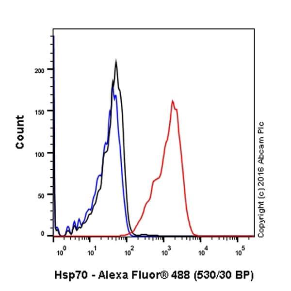 Flow Cytometry - Anti-Hsp70 antibody [EPR16893] - BSA and Azide free (ab238947)
