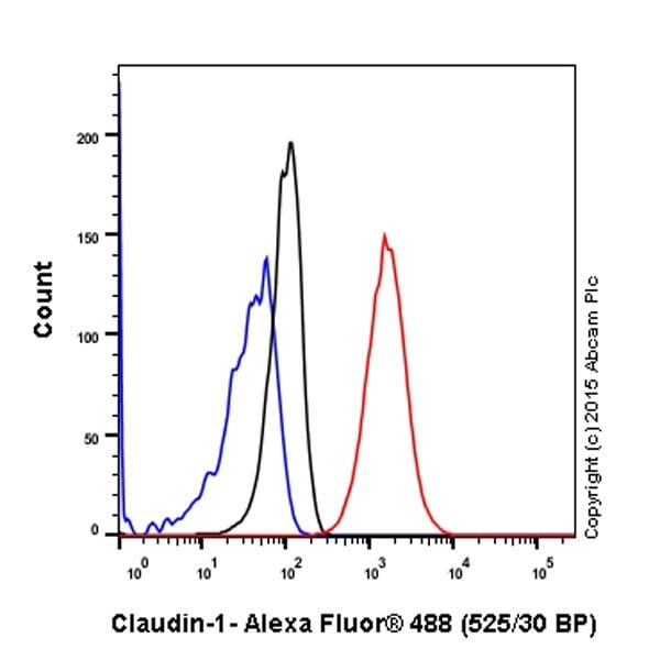 Flow Cytometry - Anti-Claudin 1 antibody [EPRR18871] - BSA and Azide free (ab238949)