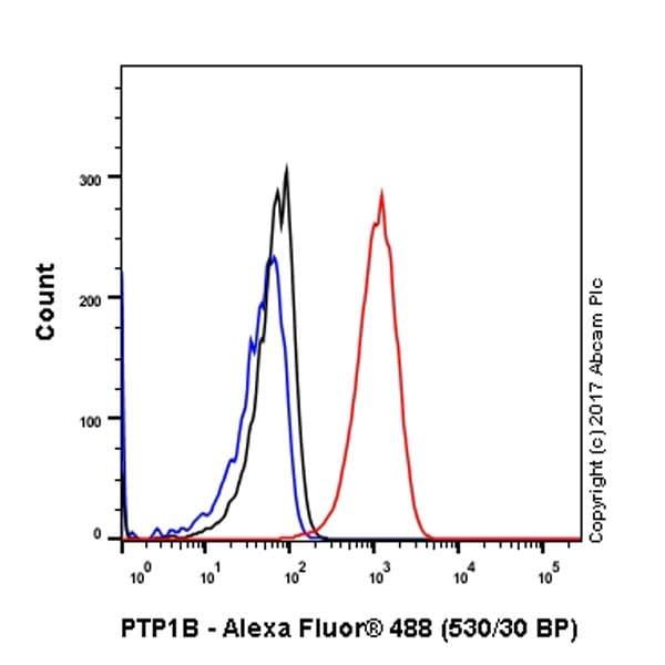 Flow Cytometry - Anti-PTP1B antibody [EP1841Y] - BSA and Azide free (ab238956)