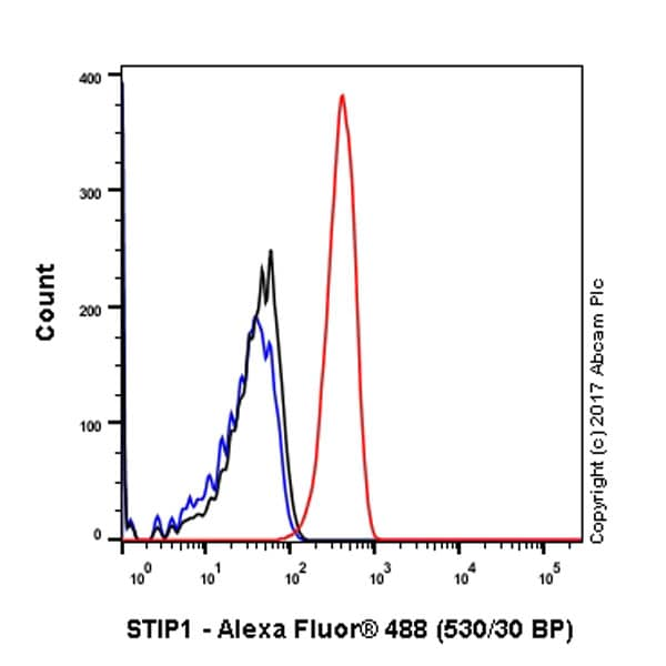 Flow Cytometry - Anti-STIP1/STI1 antibody [EPR6605] - BSA and Azide free (ab238963)