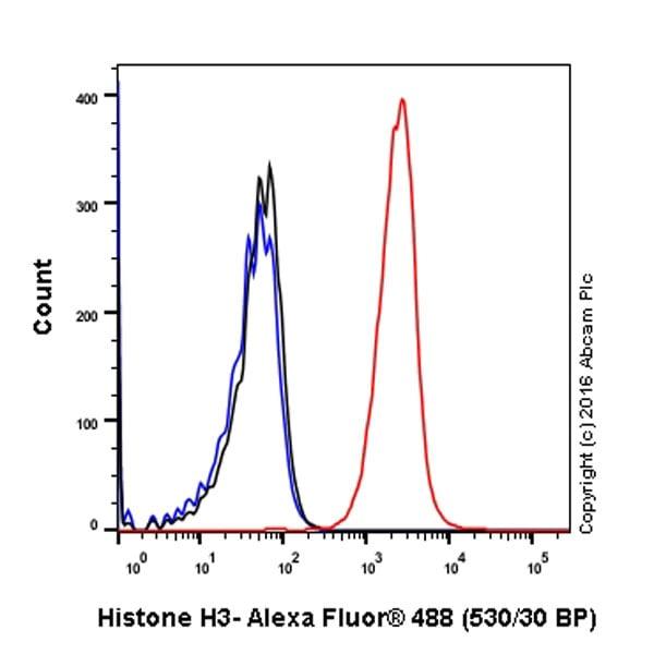 Flow Cytometry - Anti-Histone H3 antibody [EPR16987] - BSA and Azide free (ab238971)
