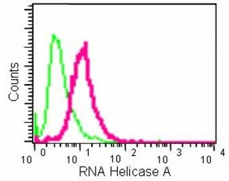 Flow Cytometry (Intracellular) - Anti-RNA Helicase A antibody [EPR13521] - BSA and Azide free (ab238985)