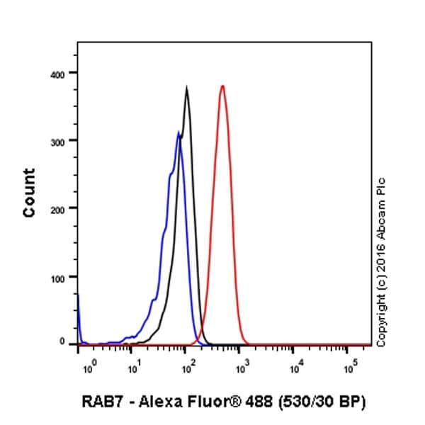 Flow Cytometry - Anti-RAB7 antibody [EPR7588(B)] - BSA and Azide free (ab238990)
