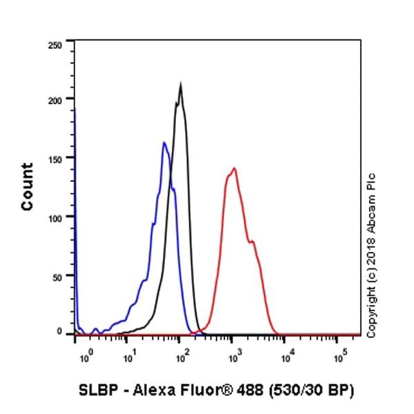Flow Cytometry - Anti-SLBP antibody [EPR12673] - BSA and Azide free (ab238997)