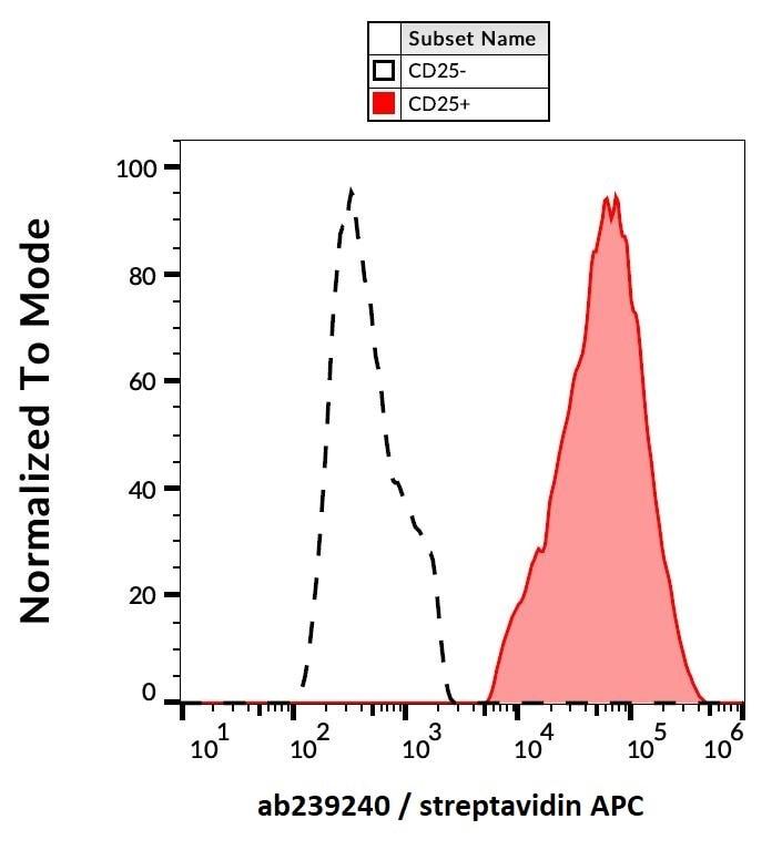 Flow Cytometry - Biotin Anti-IL-2 Receptor alpha antibody [MEM-181] (ab239240)