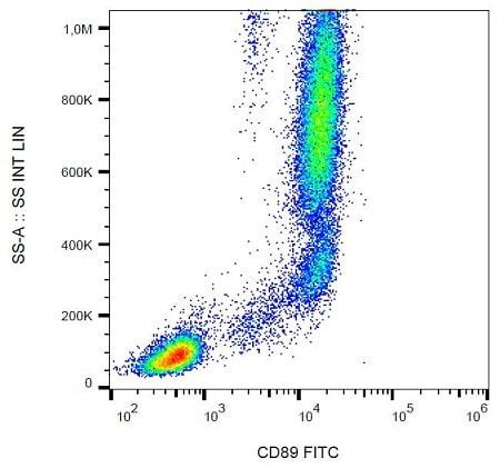 Flow Cytometry - Anti-CD89 antibody [A59] (FITC) (ab239245)