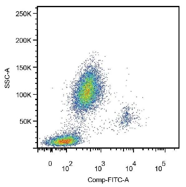 Flow Cytometry - Anti-CD14 antibody [MEM-18] (FITC) (ab239250)