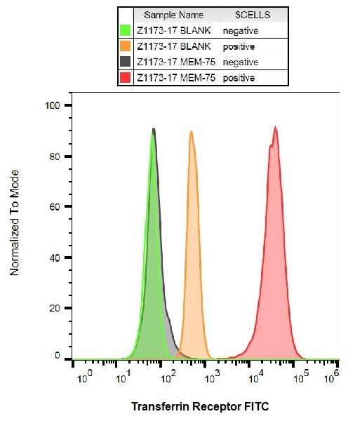 Flow Cytometry - FITC Anti-Transferrin Receptor antibody [MEM-75] (ab239251)