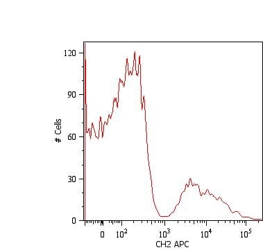 Flow Cytometry - APC Anti-IgM antibody [CH2] (ab239258)
