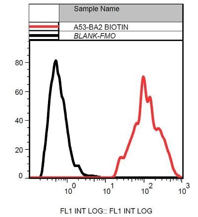 Flow Cytometry - Anti-Cytokeratin 19 antibody [A53-B/A2] (Biotin) (ab239265)