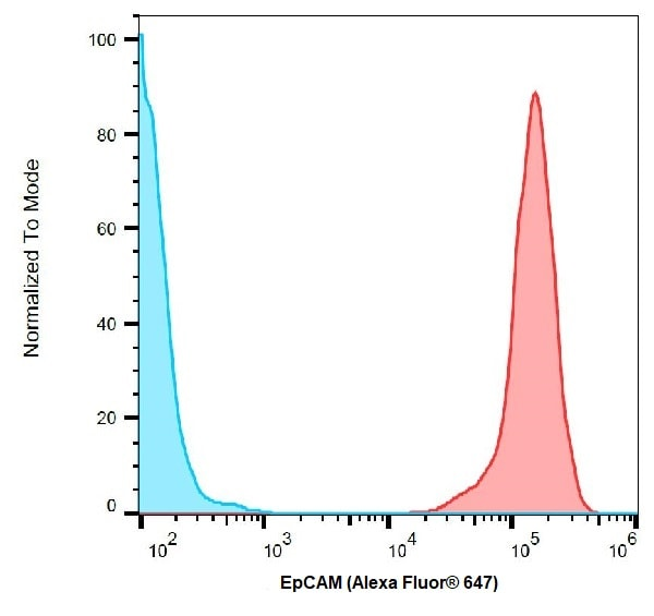 Flow Cytometry - Anti-EpCAM antibody [VU-1D9] (Alexa Fluor® 647) (ab239273)