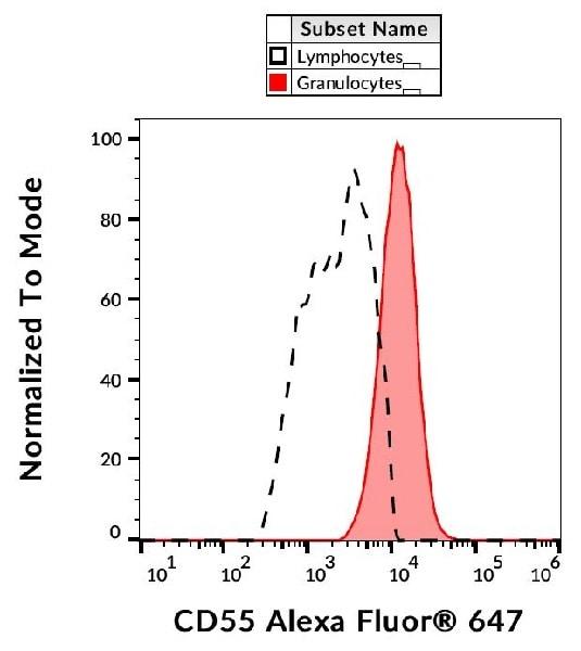 Flow Cytometry - Anti-CD55 antibody [MEM-118] (ab239274)