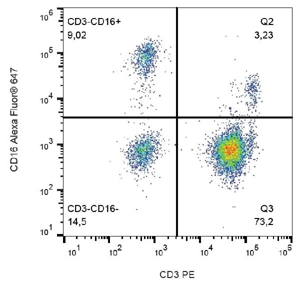 Flow Cytometry - Anti-CD16 antibody [3G8] (Alexa Fluor® 647) (ab239275)