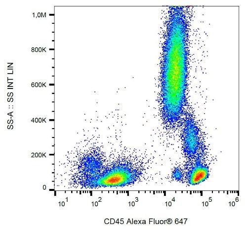 Flow Cytometry - Anti-CD45 antibody [MEM-28] (Alexa Fluor® 647) (ab239276)