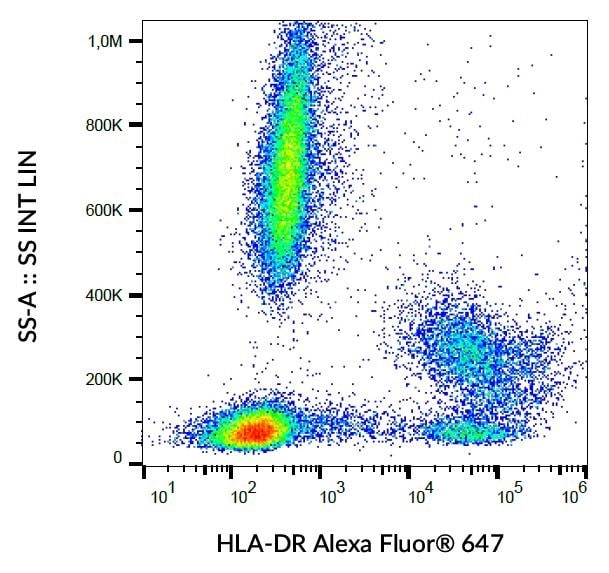 Flow Cytometry - Anti-HLA-DR antibody [L243] (Alexa Fluor® 647) (ab239277)