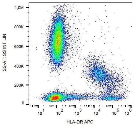 Flow Cytometry - APC Anti-HLA-DR antibody [MEM-12] (ab239283)