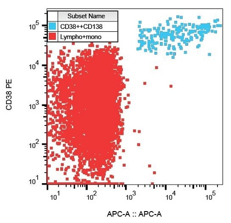 Flow Cytometry - APC Anti-Syndecan-1 antibody [MI15] (ab239285)